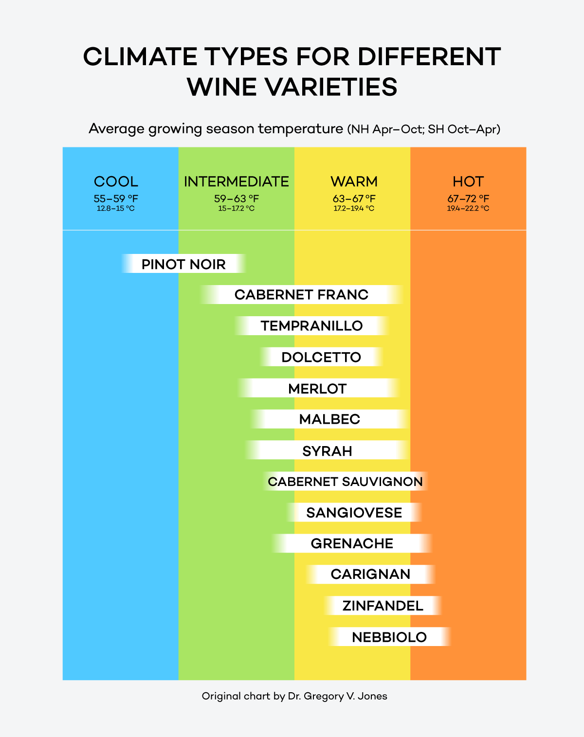 Climate types for growing wine grapes – SOLORIO Vineyard Management