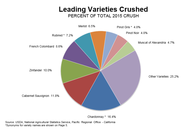 leading varieties crushed 2015 CA